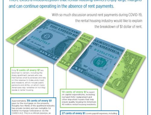 Breaking Down $1 of Rent